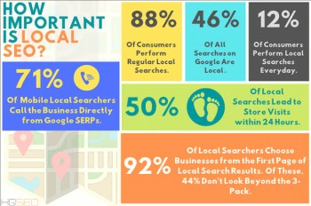 4 Most Important Ranking Factors for Local SEO in 2020